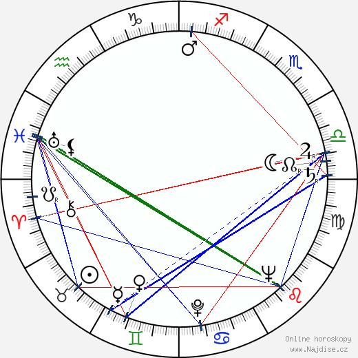 Miroslav Macháček wikipedie wiki 2019, 2020 horoskop