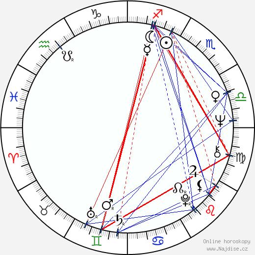 Miroslav Masopust wikipedie wiki 2019, 2020 horoskop