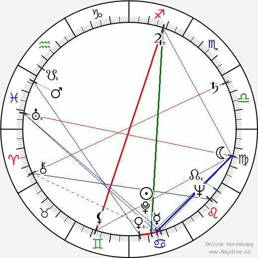 Miroslav Mindov wikipedie wiki 2020, 2021 horoskop