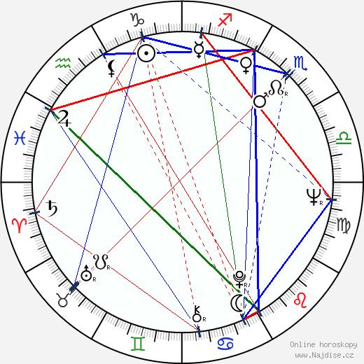 Miroslav Moravec wikipedie wiki 2018, 2019 horoskop