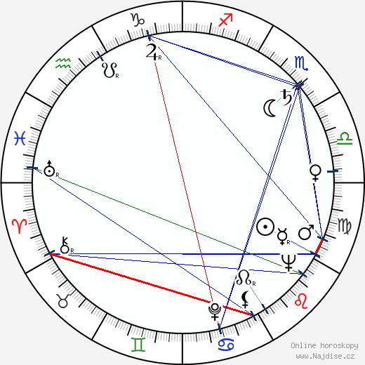 Miroslav Plzák wikipedie wiki 2018, 2019 horoskop
