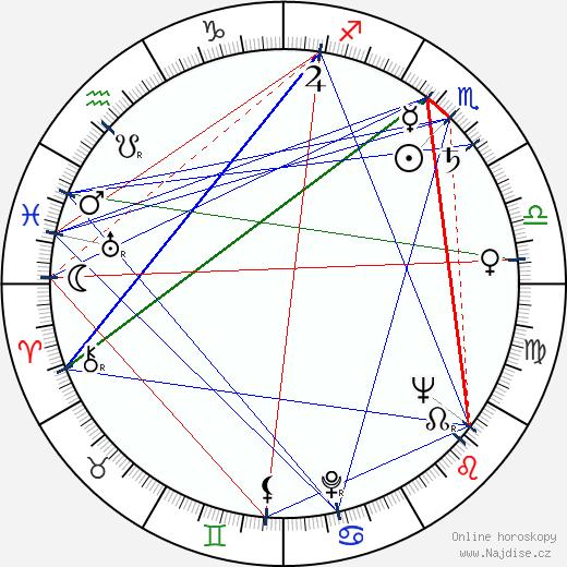 Miroslav Rous wikipedie wiki 2018, 2019 horoskop