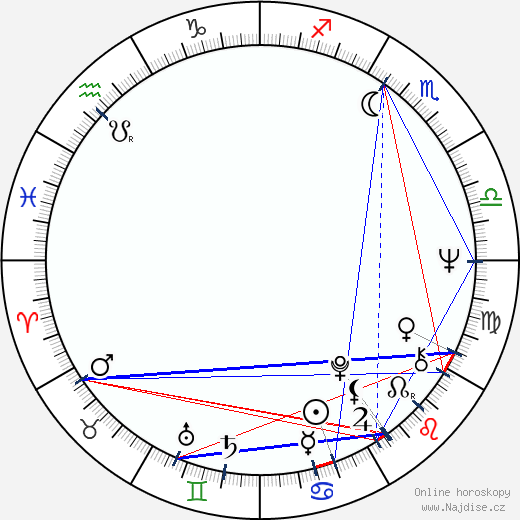 Miroslav Saic wikipedie wiki 2019, 2020 horoskop