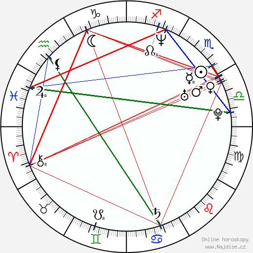 Miroslav Šatan wikipedie wiki 2018, 2019 horoskop