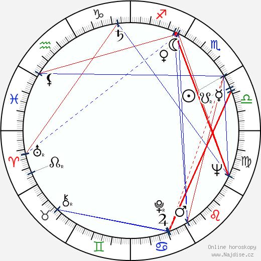 Miroslav Sirotek wikipedie wiki 2020, 2021 horoskop