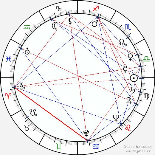 Miroslav Smotlacha wikipedie wiki 2017, 2018 horoskop