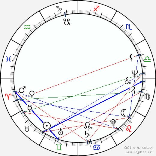 Miroslav Středa wikipedie wiki 2020, 2021 horoskop