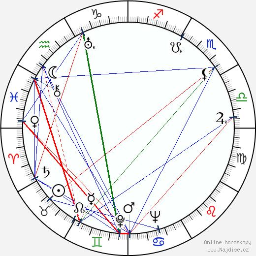 Miroslav Svoboda wikipedie wiki 2019, 2020 horoskop