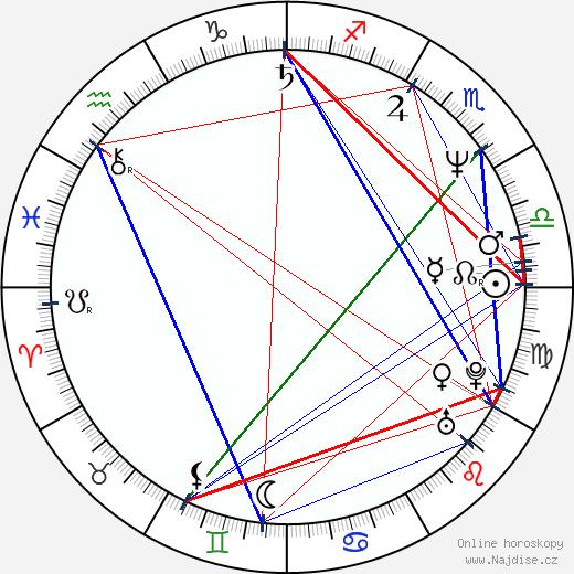 Miroslav Vladyka wikipedie wiki 2018, 2019 horoskop