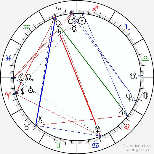 Miroslav Vrba wikipedie wiki 2020, 2021 horoskop