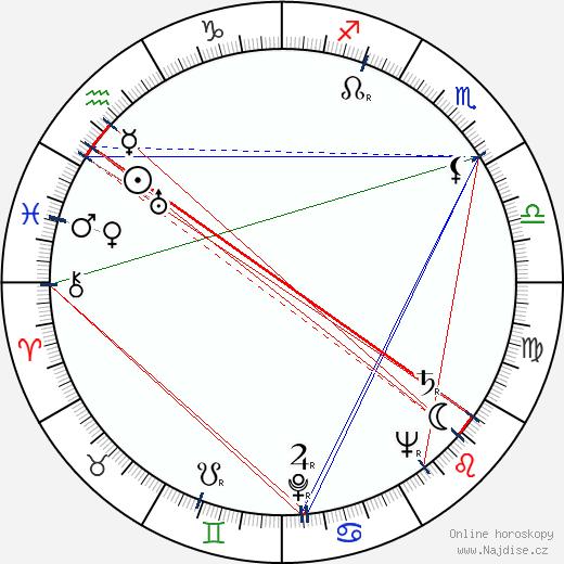 Miroslav Zikmund wikipedie wiki 2019, 2020 horoskop