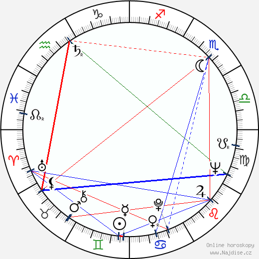 Miroslav Zounar wikipedie wiki 2019, 2020 horoskop