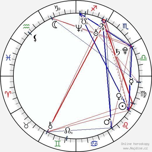 Miroslava Fáčková wikipedie wiki 2018, 2019 horoskop