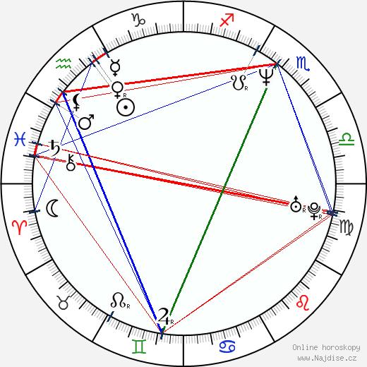 Miroslava Pleštilová wikipedie wiki 2019, 2020 horoskop