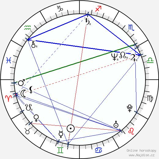 Miroslava Šafránková wikipedie wiki 2017, 2018 horoskop