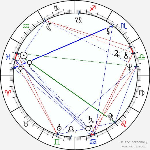 Mirta Ibarra wikipedie wiki 2018, 2019 horoskop
