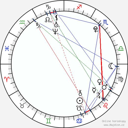 Mirte Maas wikipedie wiki 2018, 2019 horoskop