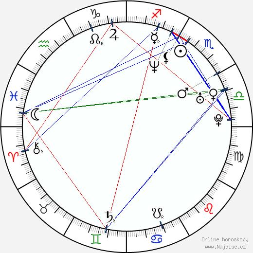 Missi Pyle wikipedie wiki 2019, 2020 horoskop