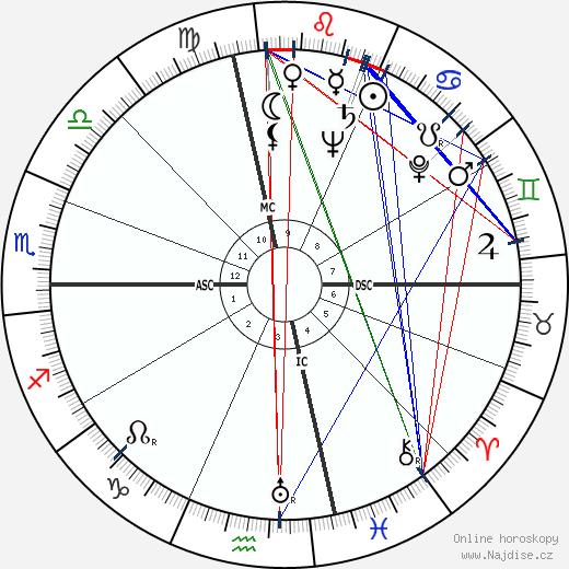 Mitch Chetkovich wikipedie wiki 2018, 2019 horoskop