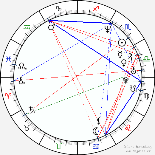 Mitch Harris wikipedie wiki 2019, 2020 horoskop