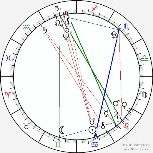 Mitchel Musso wikipedie wiki 2020, 2021 horoskop