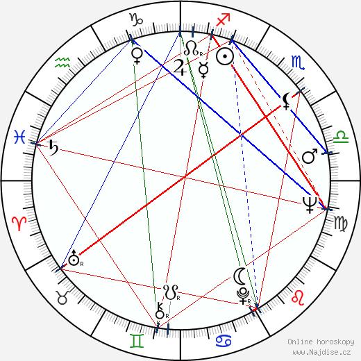 Mitica Popescu wikipedie wiki 2019, 2020 horoskop