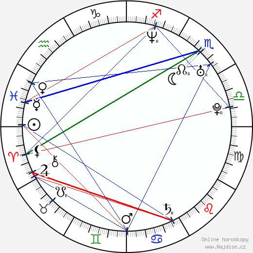 Miwako Ičikawa wikipedie wiki 2017, 2018 horoskop