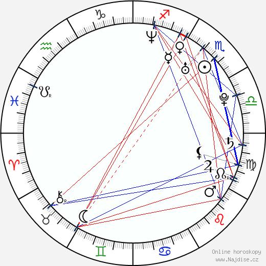 Mixalis Xatzigiannis wikipedie wiki 2019, 2020 horoskop