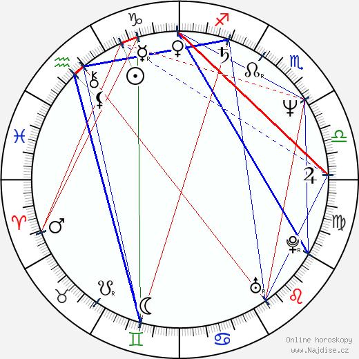 Mladen Nelevic wikipedie wiki 2017, 2018 horoskop