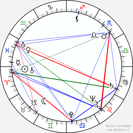 Mnislav Hofmann wikipedie wiki 2019, 2020 horoskop