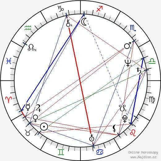 Mobin Khan wikipedie wiki 2018, 2019 horoskop