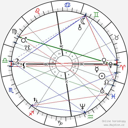 Modest Petrovič Musorgskij wikipedie wiki 2019, 2020 horoskop