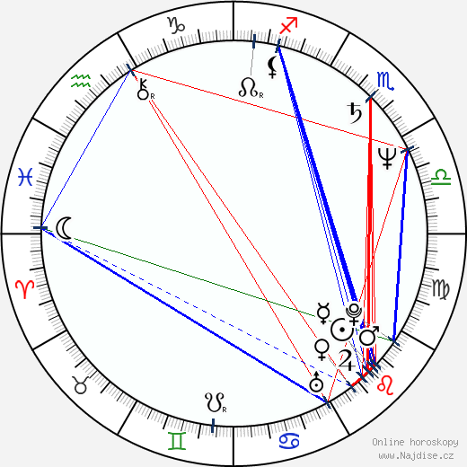 Mojmír Maděrič wikipedie wiki 2017, 2018 horoskop