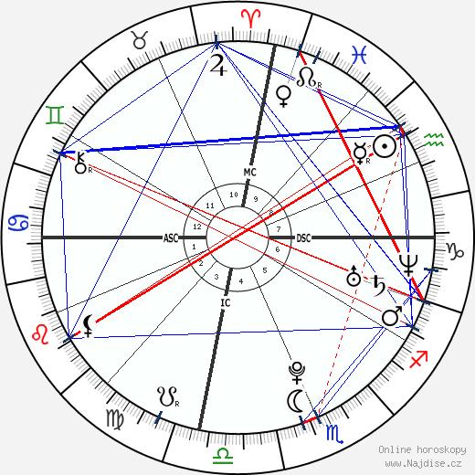 Molly Marrou wikipedie wiki 2020, 2021 horoskop