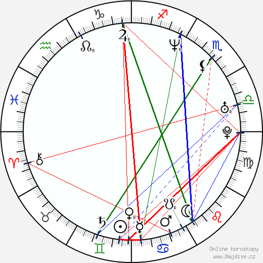Molly Parker wikipedie wiki 2017, 2018 horoskop