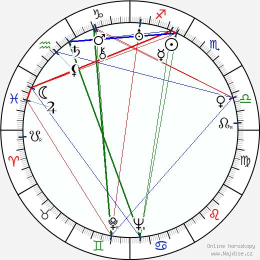 Mona Washbourne wikipedie wiki 2018, 2019 horoskop