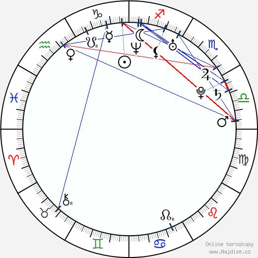 Moneca Delain wikipedie wiki 2020, 2021 horoskop