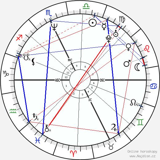 Monica Bellucci wikipedie wiki 2019, 2020 horoskop