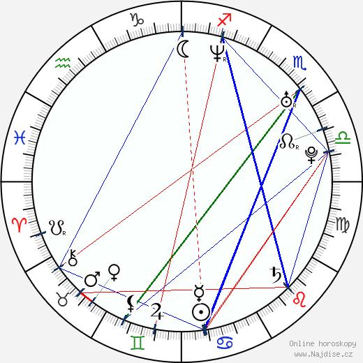 Monica Maria Iacob-Ridzi wikipedie wiki 2018, 2019 horoskop