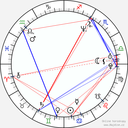 Monica Potter wikipedie wiki 2018, 2019 horoskop