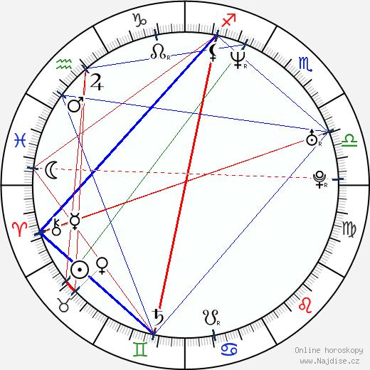 Monika A. Fingerová wikipedie wiki 2019, 2020 horoskop