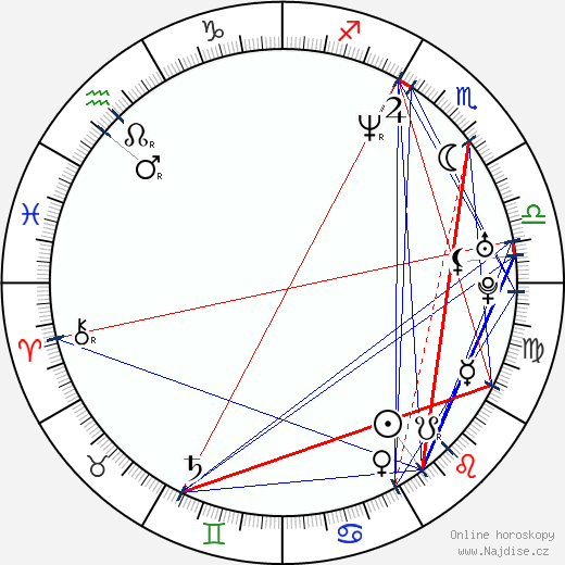 Monika Babicová wikipedie wiki 2018, 2019 horoskop
