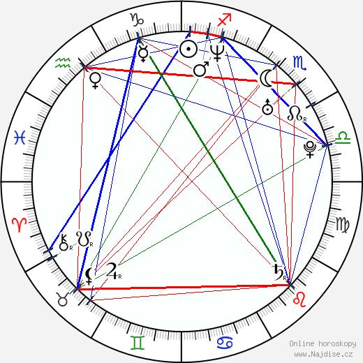 Monika Haasová wikipedie wiki 2019, 2020 horoskop