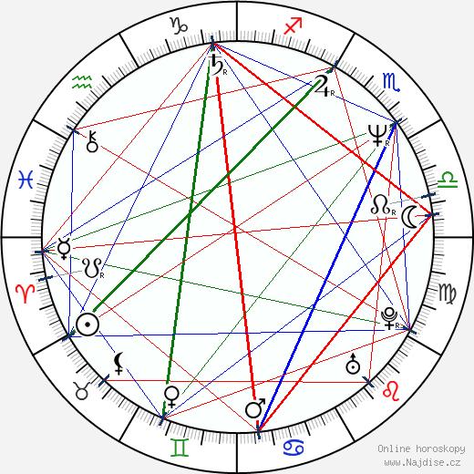 Monika Hálová wikipedie wiki 2019, 2020 horoskop