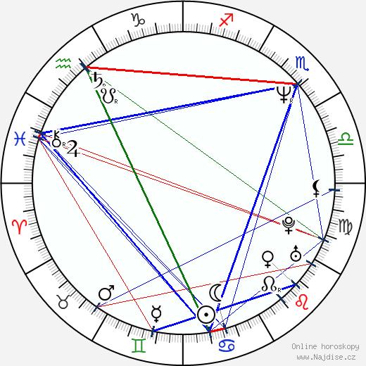Monika Hohlmeier wikipedie wiki 2019, 2020 horoskop