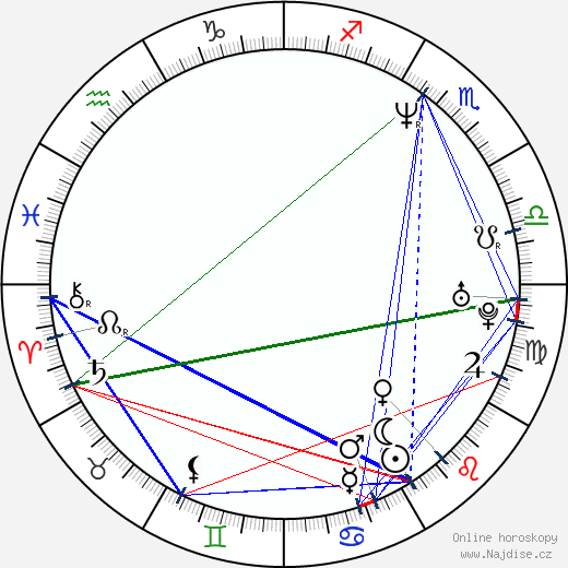 Monika Horáková wikipedie wiki 2020, 2021 horoskop