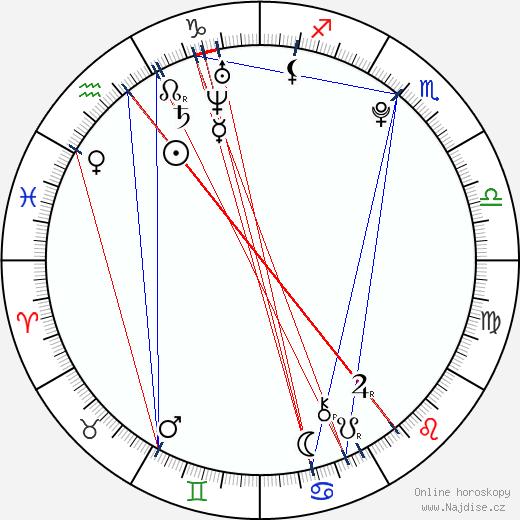 Monika Kotová wikipedie wiki 2019, 2020 horoskop