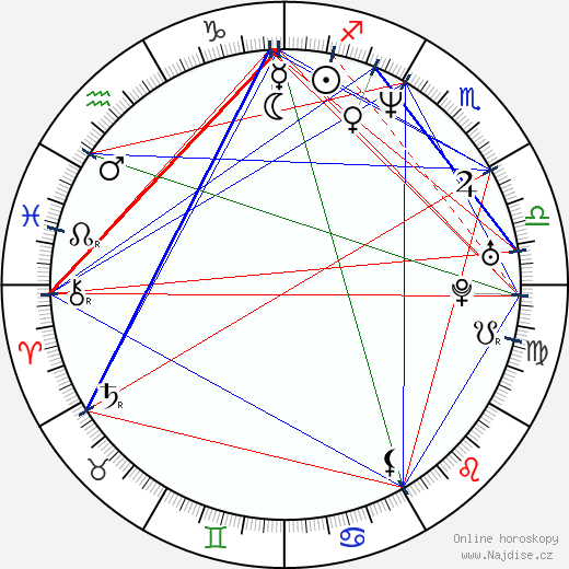 Monika Kvasničková wikipedie wiki 2020, 2021 horoskop