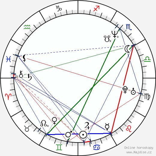 Monika Načeva wikipedie wiki 2020, 2021 horoskop