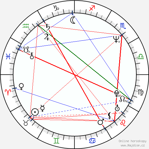 Monika Rosca wikipedie wiki 2019, 2020 horoskop